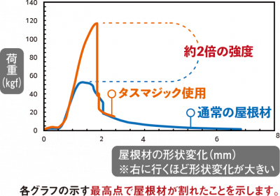 tasmagicJikkenGraph